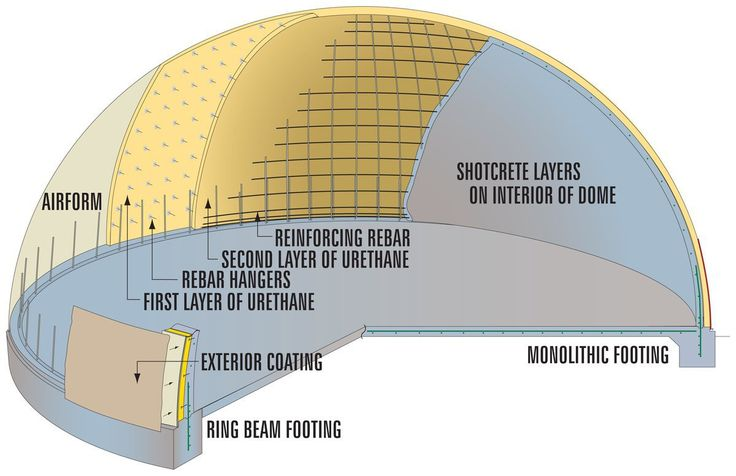 Monolithic Domes are constructed following a method that requires a tough, inflatable Airform, steel-reinforced concrete and a polyurethane foam insulation. Each of these ingredients is used in a technologically specific way.