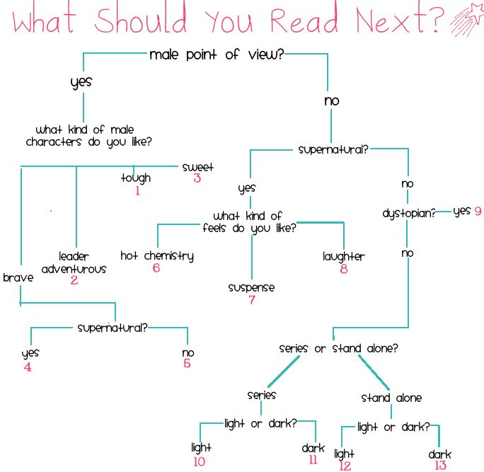 Book BFF Melissa: Quiz: What Should You Read Next?