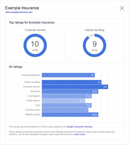 Google Starts Running Consumer Surveys About Select Advertisers, Highlights Data In Search Ads