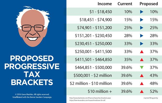 An enhanced progressive tax code does not affect the poor or middle class, only…