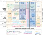 Tapestry of potentially high-value information sources