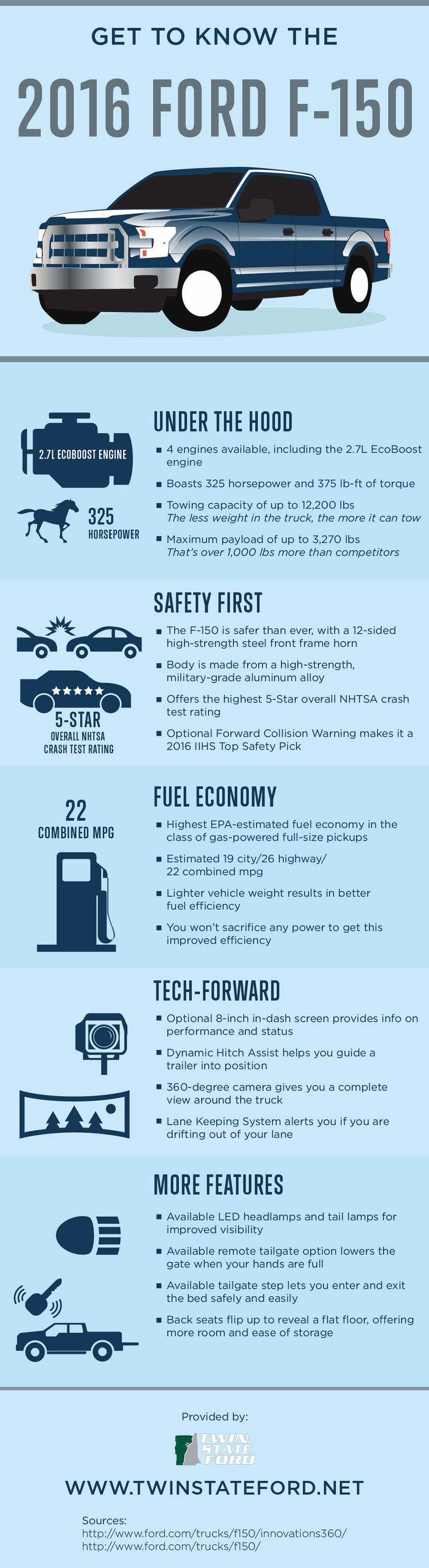 The 2016 ford f 150 has the highest epa estimated fuel economy when compared