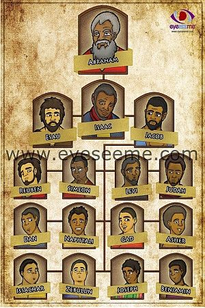 """The Twelve Tribe - Sons of Jacob. Know as the """"Twelve Tribe of Israel"""" Size: 12X18"""