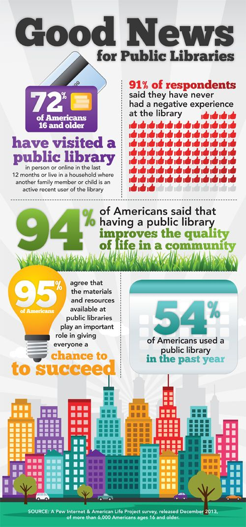 This graphic highlights results from the Pew Internet & American Life Project survey, released December 2013. More than 6,000 Americans ages 16 and older were asked about their views of public libraries and the role these institutions serve in their communities. The results show that an overwhelming majority of Americans value libraries.
