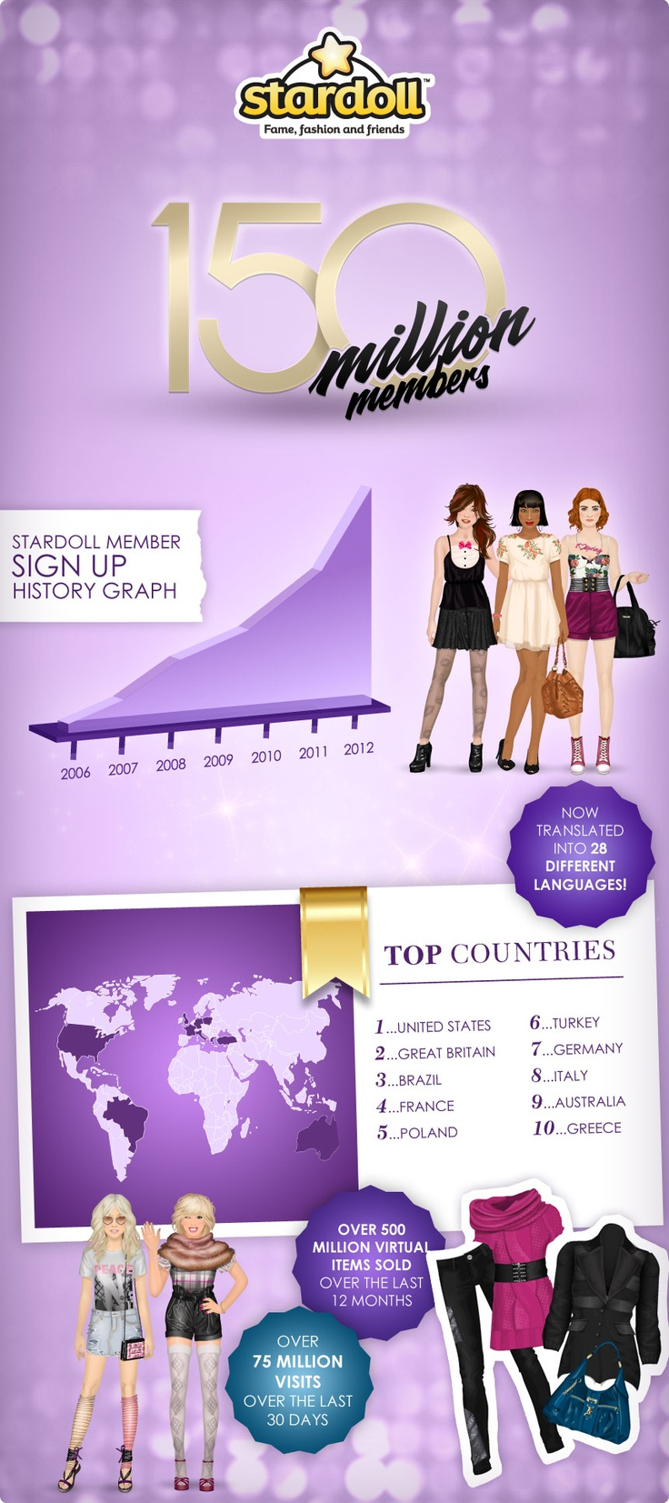Stardoll 150 Million Members - the 150 millionth Stardoll was created end of Jan 2012 in Czech Republic...