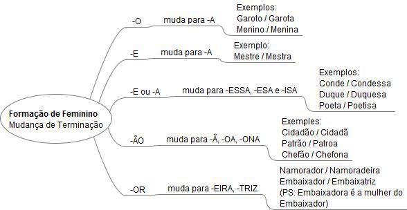 MAPA-MENTAL-SUBSTANTIVO-FORMACAO-FEMININO-MUDANCA-TERMINACAO