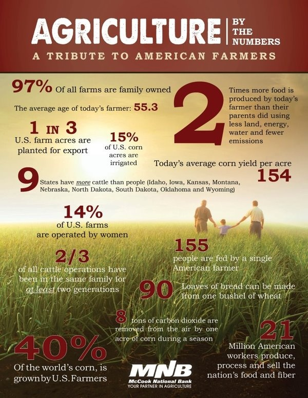 Agriculture in the US is the way it is because of the farmers we have. Farmers…