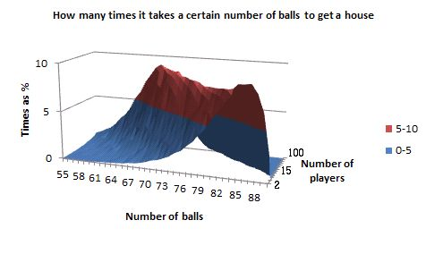 bingo probabilities - 90 ball - frequency distributions -  houses - 3D