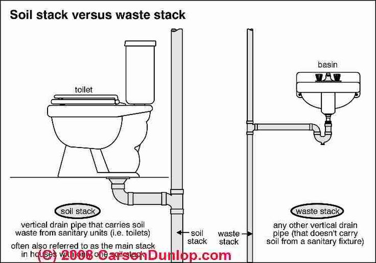 Schematic of a soil stack and waste stack in plumbing for Waste drainage system