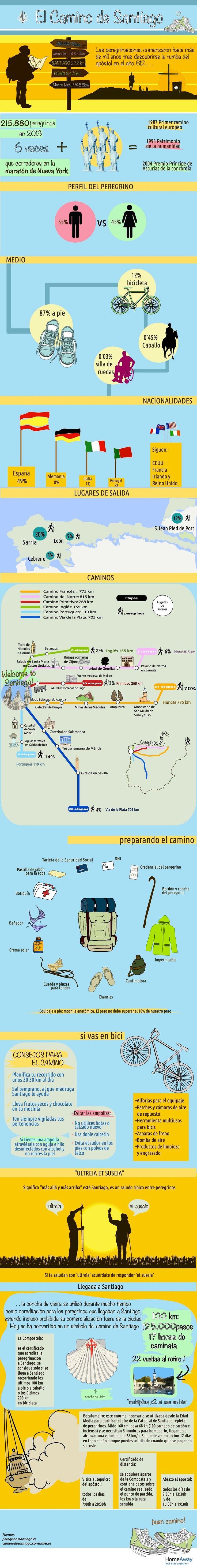 Hola: Una infografía sobre El Camino de Santiago. Vía Un saludo