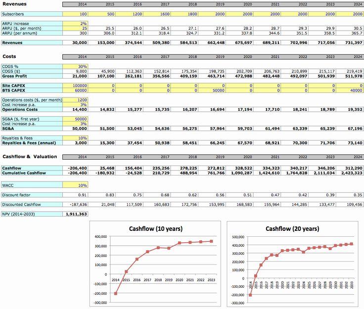 Business Plan Template Excel Unique Simple Business