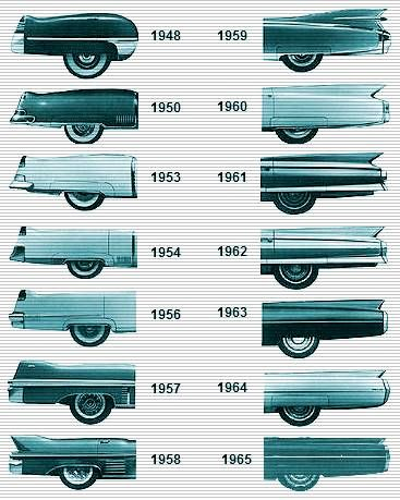 Cadillac Tailfin evolution
