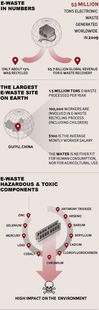 "This graph highlights the MASSIVE amount of e-waste that was generated in just 2009 alone. In a year, we globally accumulated 53 Million tons, which is a number that is slowly but surely inching upwards as we technologically progress. This graph talks about Guiyu, China, a city infamous for its e-waste disposing ""facilities"". As shown on the graph, there are many harmful chemicals and toxins in e-waste, and it is being exposed to adults and even children."