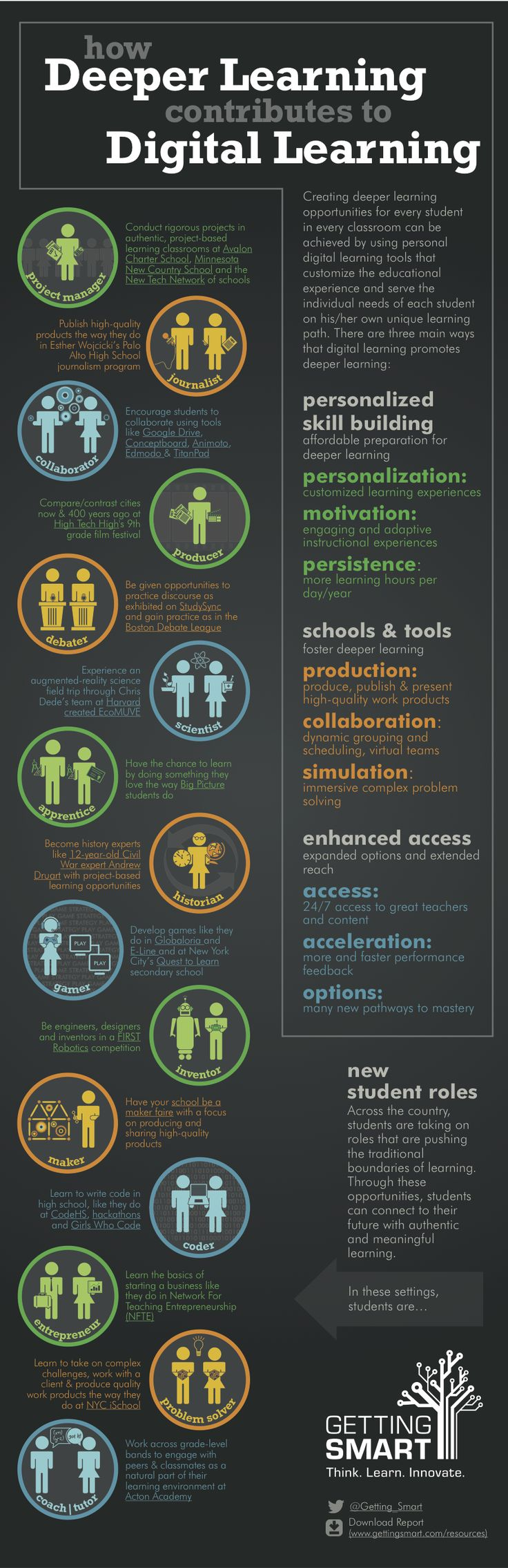 Getting Smart created this infographic that describes how deeper learning opportunities can be created for every student with personal digital learning tools: