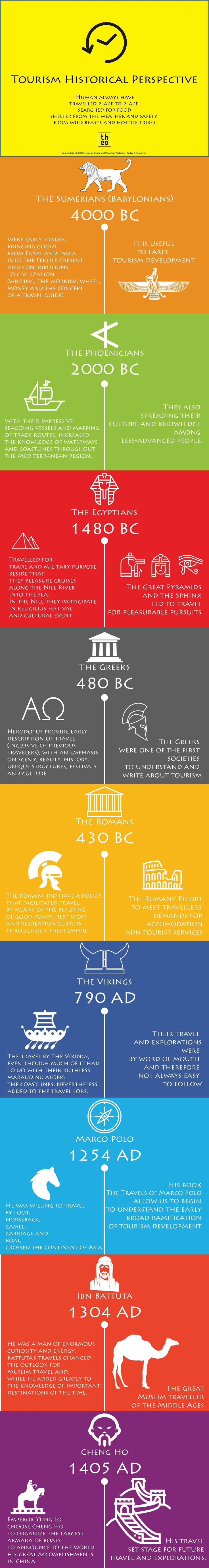 an-infographic-on-tourism-historical-perspective