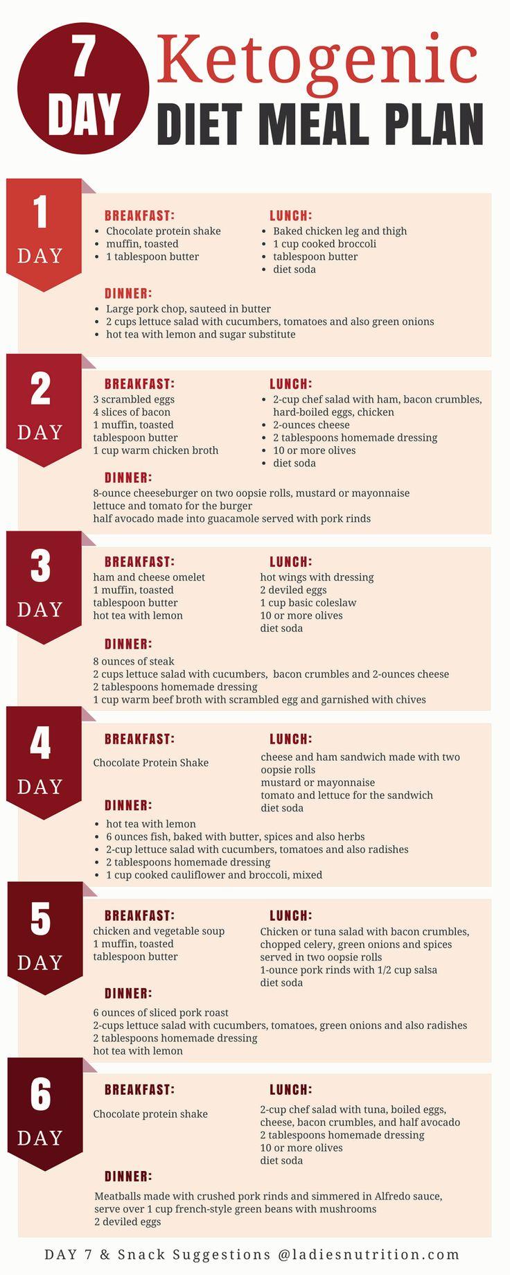 how to start keto diet philippines