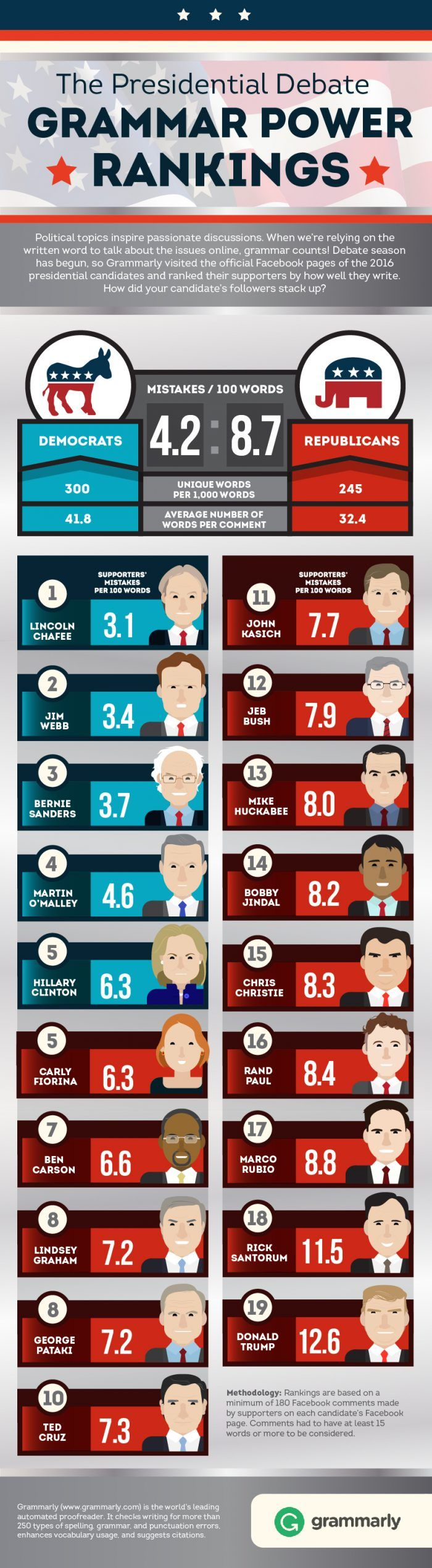 Presidential Candidates Ranked By Their Supporters Grammar Knowledge