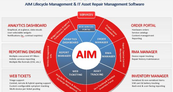 Telematics and Asset Management: a Seamless Fit