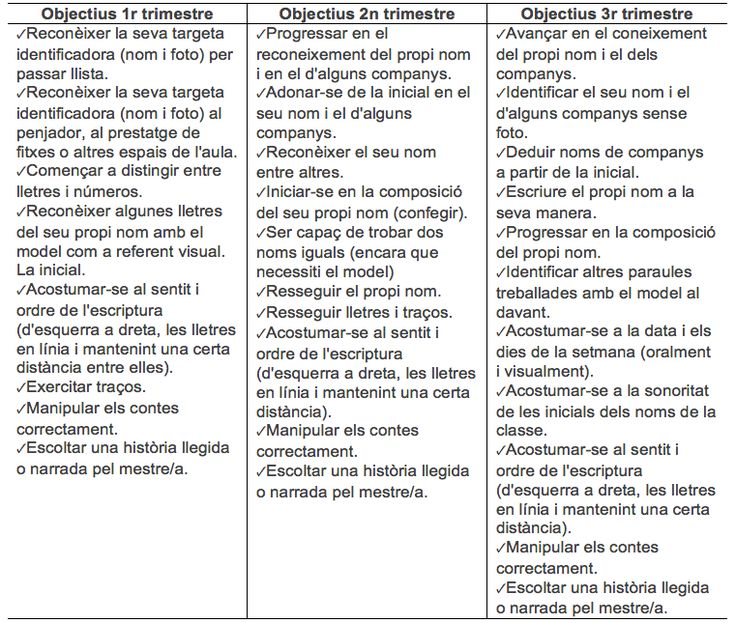tresquatreicinc: LECTOESCRIPTURA P3 (I). ACTIVITATS PRIMER TRIMESTRE