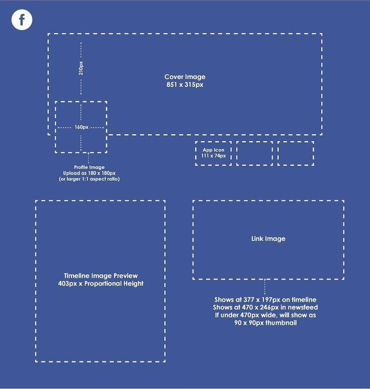 Esquema con el tamaño de las imágenes en Facebook Foto de perfil/Avatar: 160px x 160px (Se recomienda subirla a 180px x 180px o mayor con proporción 1:1), Portada: 851px x 315px Publicación Destacada: 843px x 475px Fotos del muro: 403px x Altura proporcional Imagen de enlaces: Timeline: 377px x 197px Newsfeed: 470px x 246px (Con anchura inferior a 470px se mostrará una miniatura de 90px x 90px) App icon: 111px x 74px (Para páginas)
