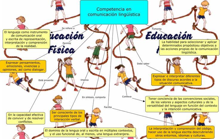Esta imagen ayuda a explicar de manera sencilla la influencia de la lingüística en la comunicación. #Comunicación #Lingüística
