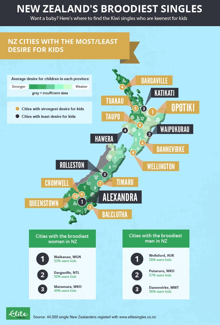 Infographic: Australian cities with the most/least desire for kids.