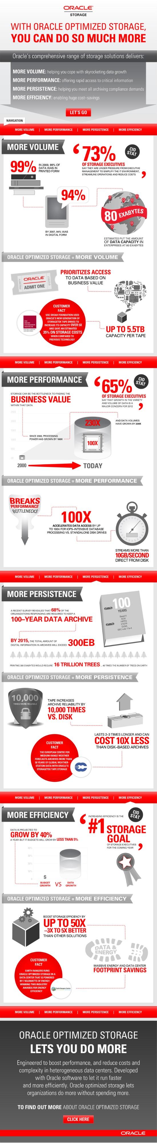 Oracle Optimized Storage = More Volume.  More Performance.  More Persistence.  More Efficiency.: Optimism Storage, Oracle Optimism