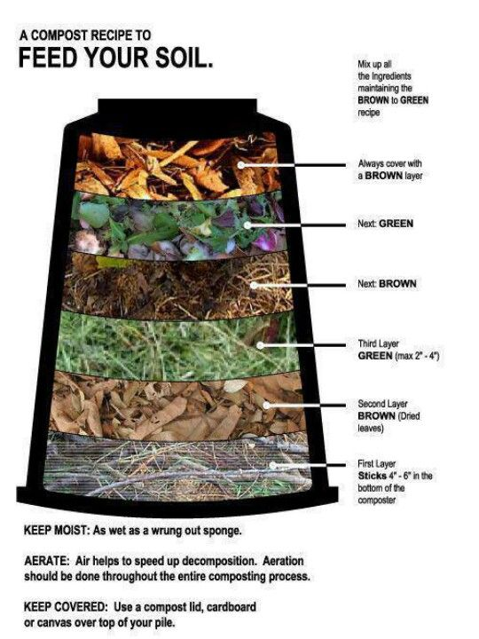 "What I like about this graphic? It illustrates all the makings of building an ""instant layered"" Lasagna Garden bed, too ;-) #GardenMaven Feed your soil informative composting know-how. Remember that Lasagna style garden beds require a starter layer of cardboard and manure (to draw the worms,) then  the multi-layered makings of a good compost pile as shown above will do nicely... #GardenMaven"