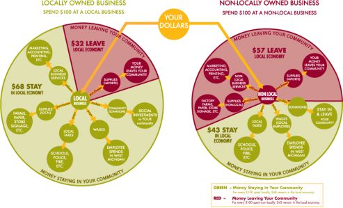 This graphic shows the groundbreaking findings of our 2008 survey. See what happens to your money when it's spent at local vs. non-local businesses.