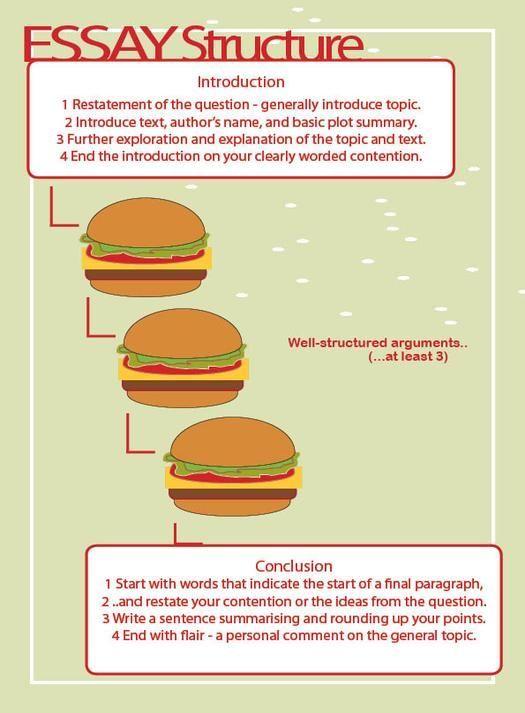Essay fast food