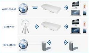 DUC118992, Wifi Internet Router Configuration Technician,0556789741 Home Office IT support Villa wifi router modem extender booster setup internet network te...
