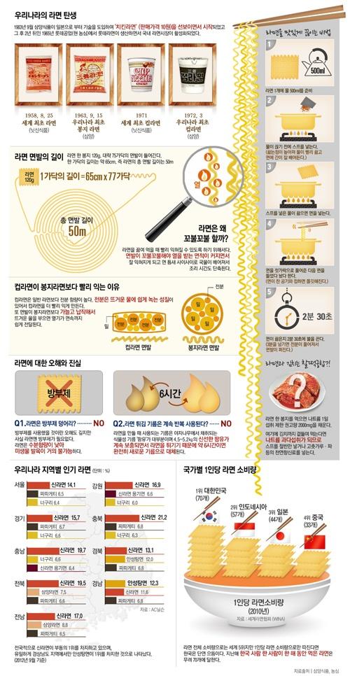 infographics / Noddle / Design / Food / Korea / Kim-chi / How to / 응답하라! 라면에 대한 궁금증 10가지