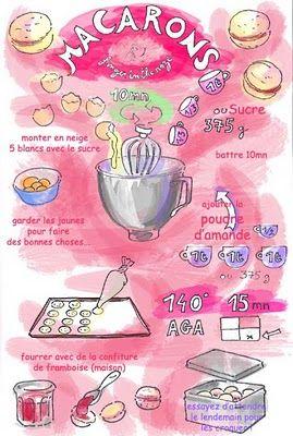macarons receta ilustrada.... Una bonita manera de simplificar una gran receta, seleccionado por MOBLES CAMBRILS, interesante verdad?
