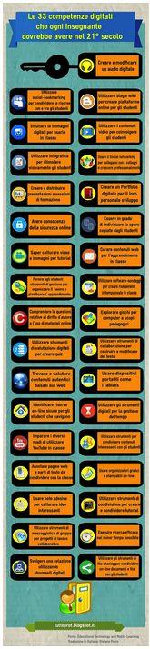 Una mappa per la formazione digitale degli insegnanti | Bricks | ISSN: 2239-6187