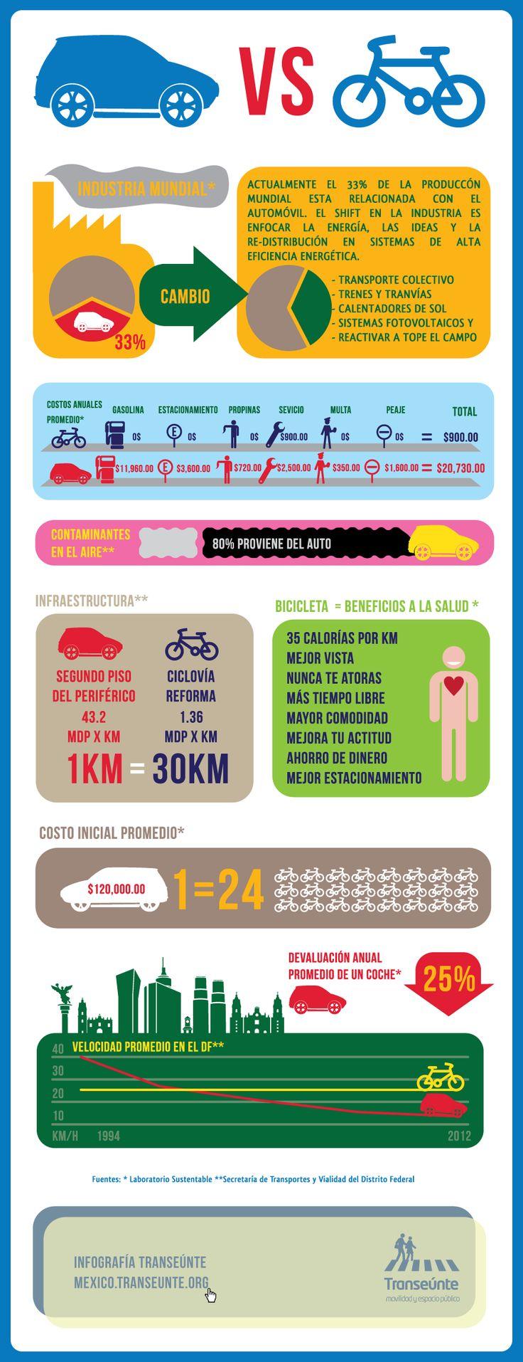 Bicicleta vs automovil, infografia.