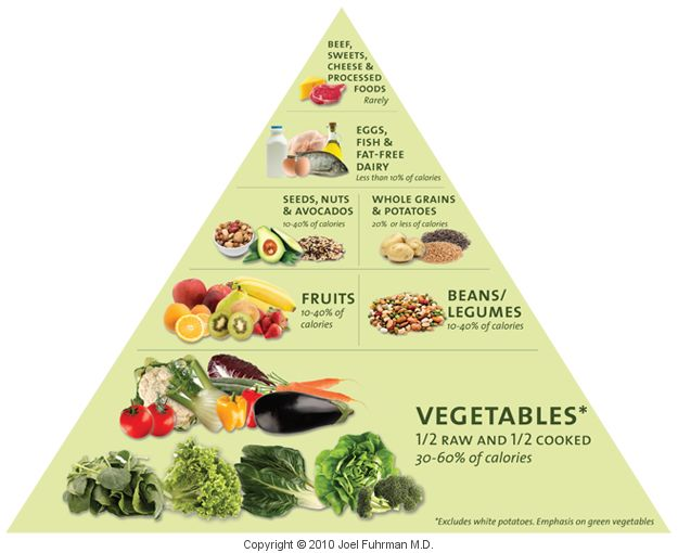 The approximate food pyramids of most other countries...I'm guessing they don't…