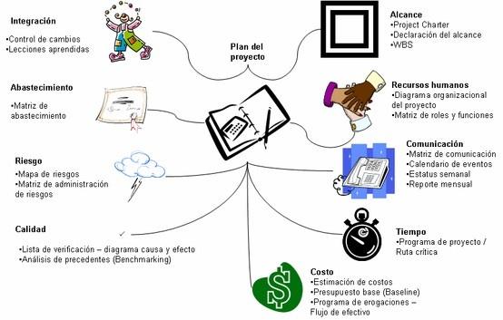 Gerencia de Proyectos Alineado al PMI  Plan de Proyectos