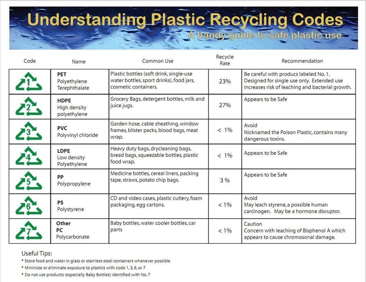 Plastic Recycling Codes Household Pinterest