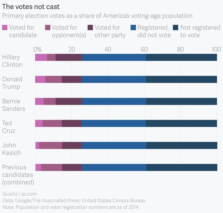 Across the board, only about a quarter of the voting-age population, and 40% of registered voters, have voted in primaries and caucuses so far this election season.