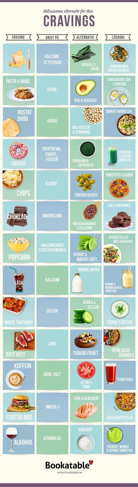 H�lsosamma alternativ f�r dina cravings