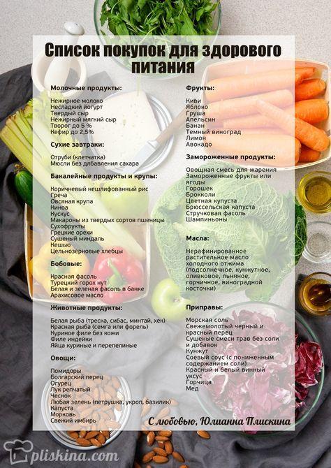 Шопинг-лист: список продуктов для здорового питания