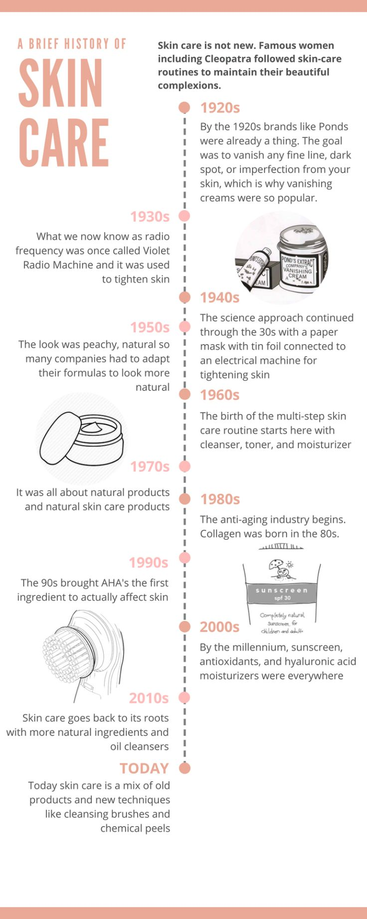 Skin care products are nothing new. In fact, some of the beauty secrets we share today go back to Cleopatra! I wanted to share with you guys this skin-care timeline going back to the 1920s. Did you know Ponds creams date back to the 20s? Go back over...