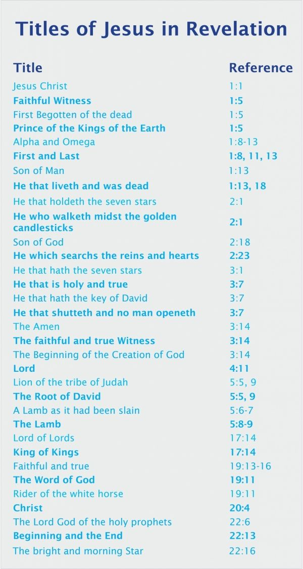Jesus is given many names and titles in the book of Revelation.