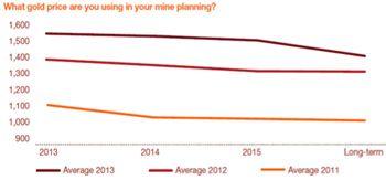 Le prix moyen de l'or sur le long-terme a gagné 6% entre 2011 et 2012. http://pwc.to/UChIYB