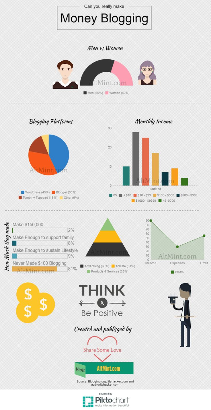 Can you really make money blogging? InfoGraphics