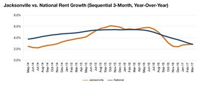 Jacksonville rent evolution, click to enlarge