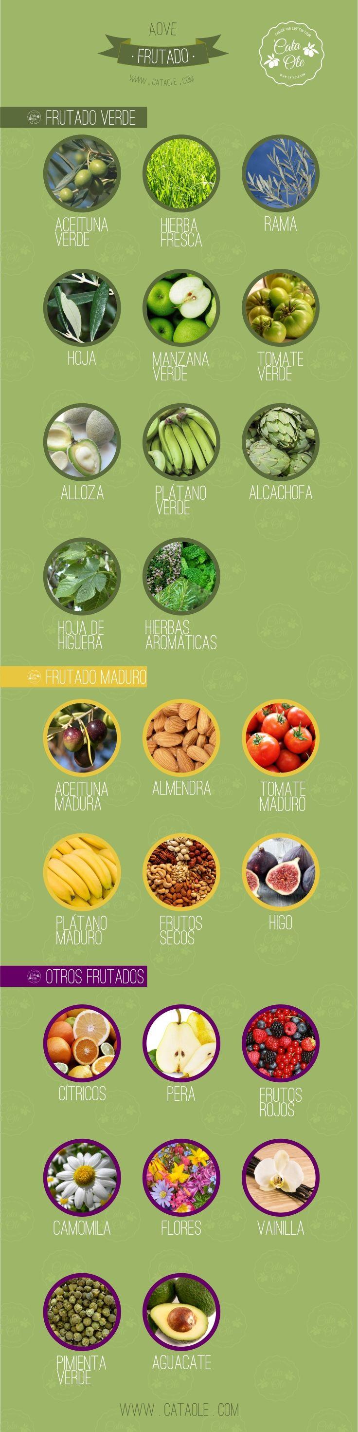 El Frutado en el Aceite de Oliva