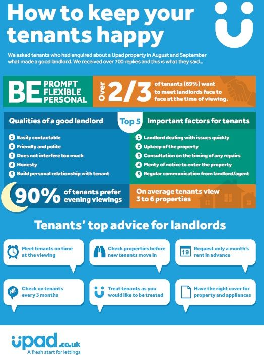 What makes a happy landlord? Happy tenants! This infographic gives some great advice for making sure everyone is happy.
