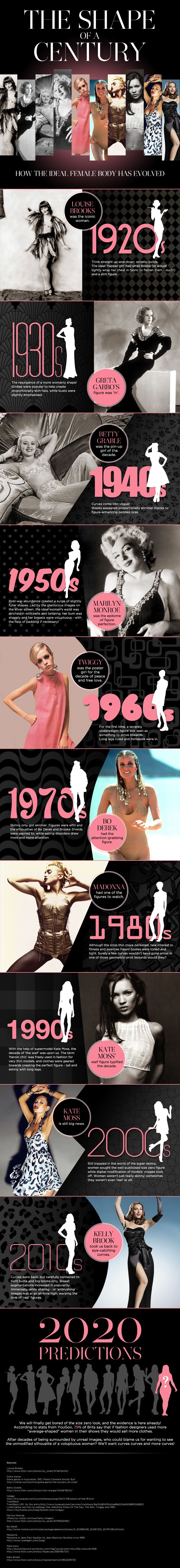 """How Have Women's Bodies Evolved? - The online fashion retailer, Marisota, created this infographic that takes a look at the evolution of culture's definition of the """"perfect"""" women. The infographic timeline provides examples of the ideal female body shape from 1920′s all the way to their predictions for 2020."""