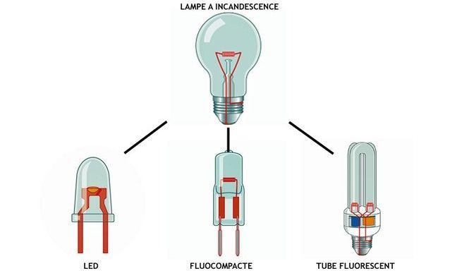 Remplacement d'une lampe incandescente - http://www.systemed.fr/